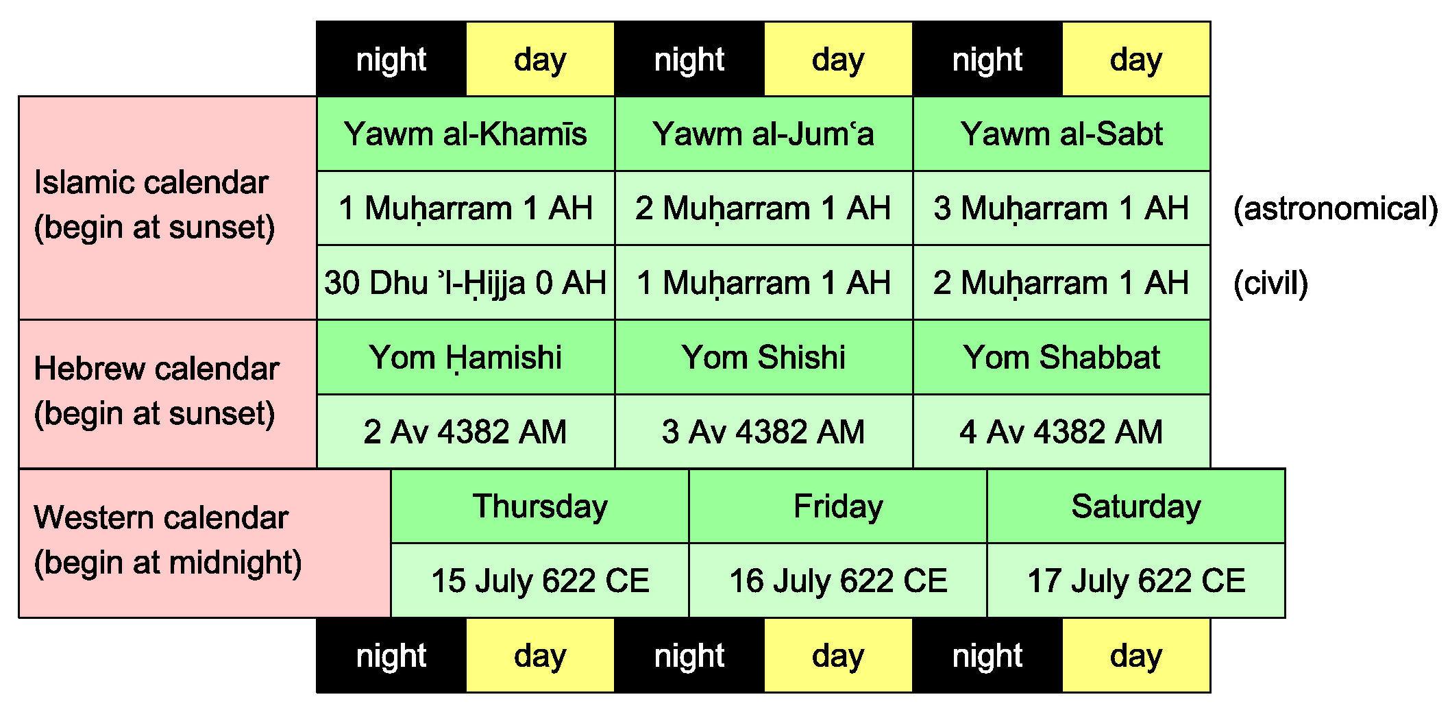 Islamic Western Calendar Converter Converter