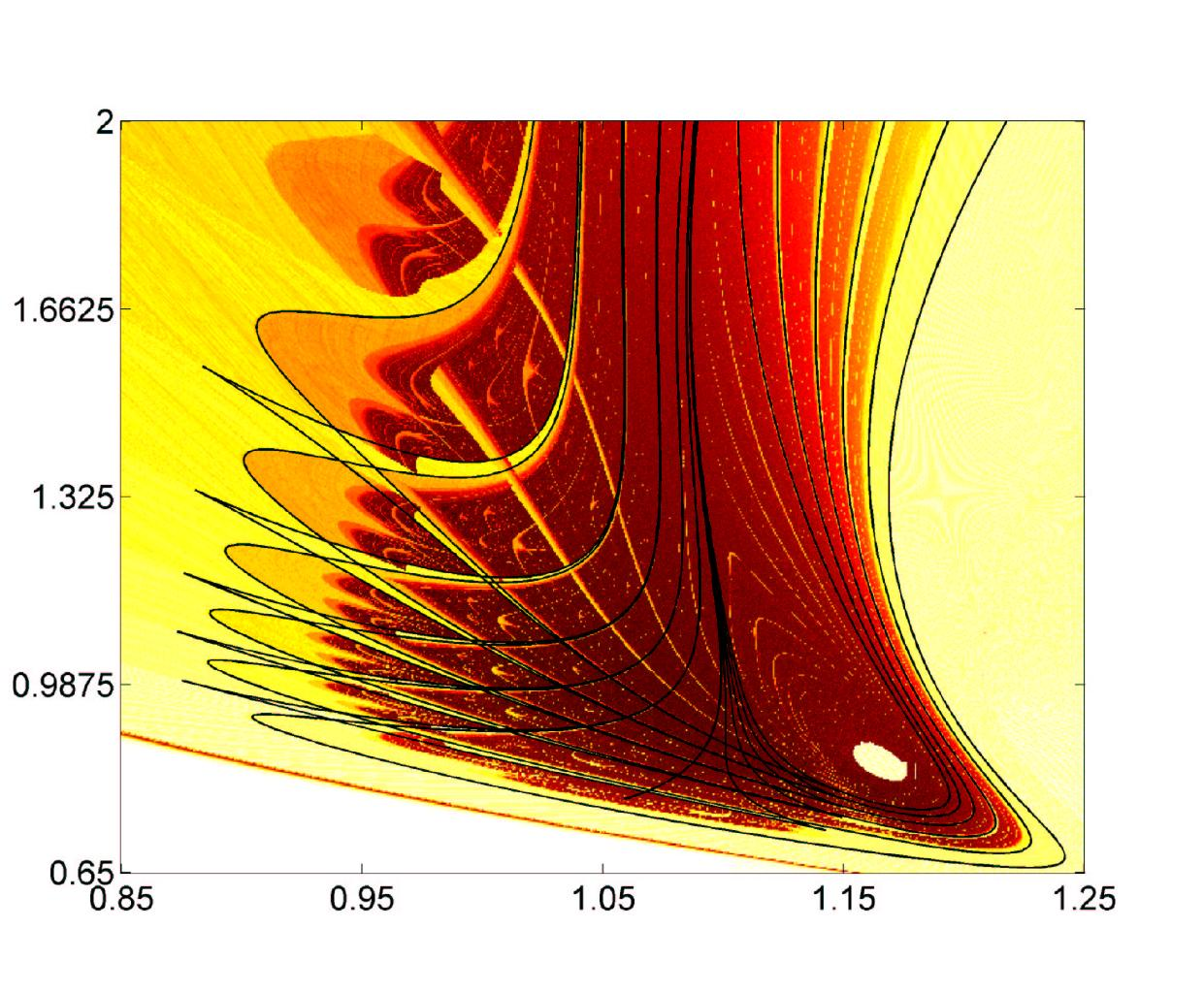 Mri master class numerical bifurcation analysis of dynamical systems bifurcation diagram of a food cahin pooptronica